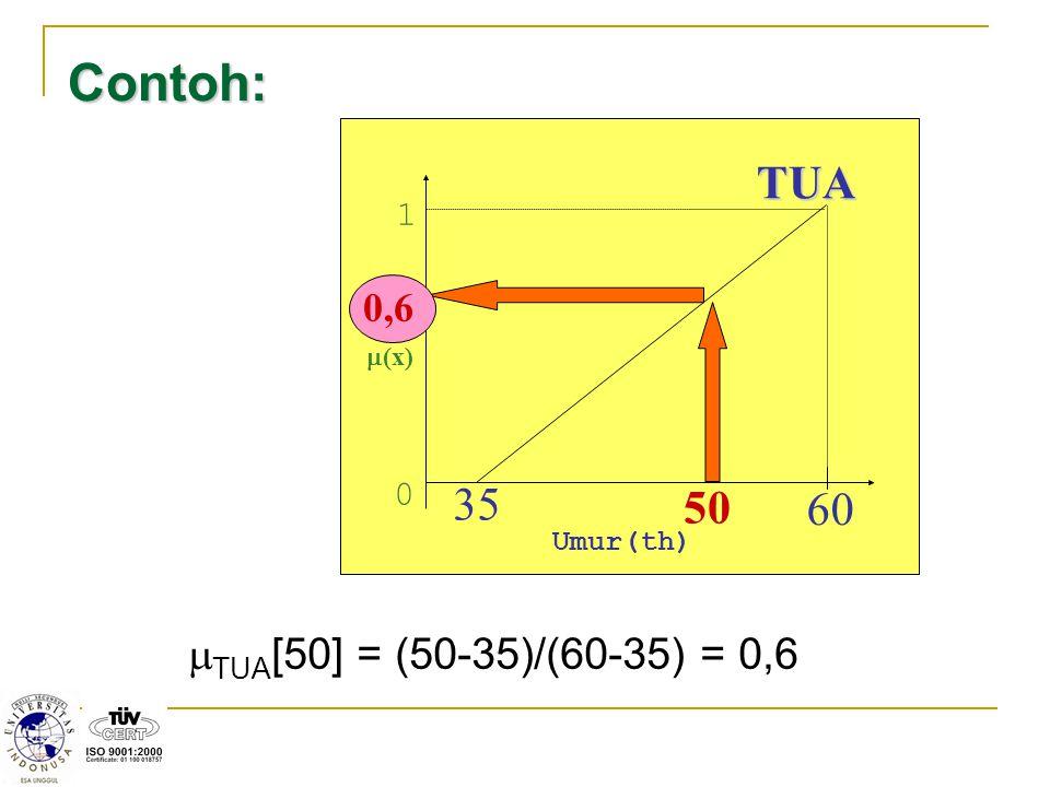 Contoh: TUA 35 50 60 TUA[50] = (50-35)/(60-35) = 0,6 0,6 1 Umur(th)